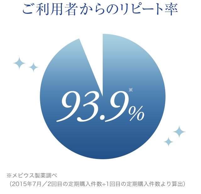 ご利用者からのリピート率 93.9%
